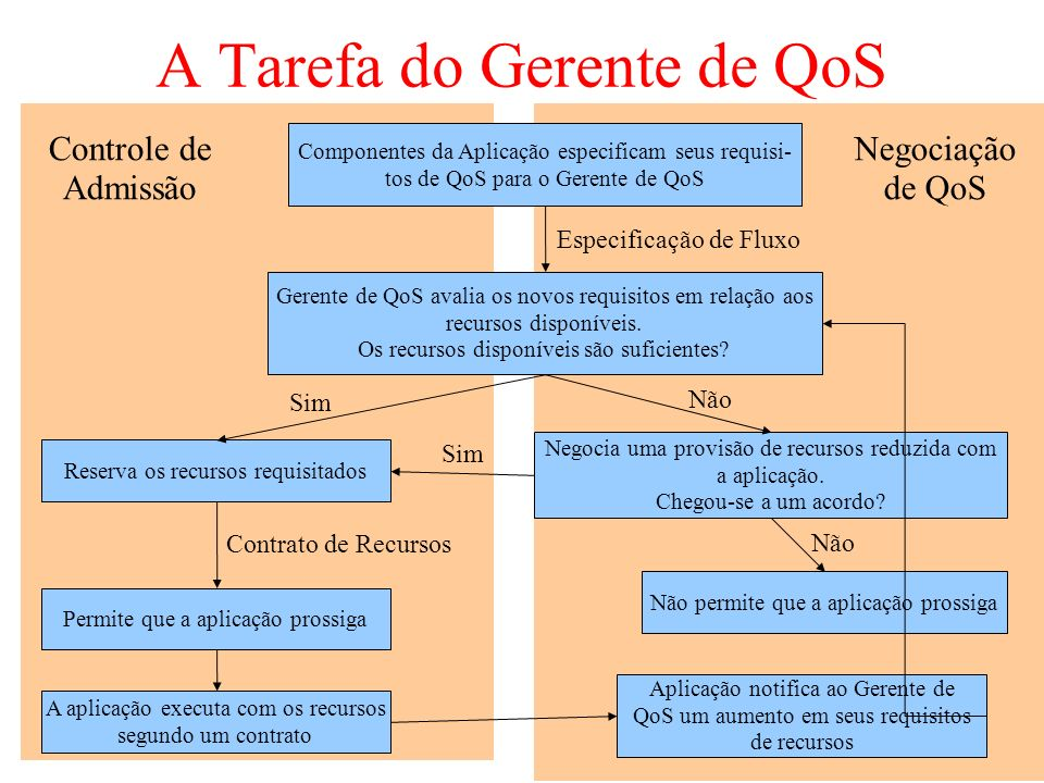 A Tarefa do Gerente de QoS Componentes da Aplicação especificam seus requisi- tos de QoS para o Gerente de QoS Gerente de QoS avalia os novos requisitos em relação aos recursos disponíveis.