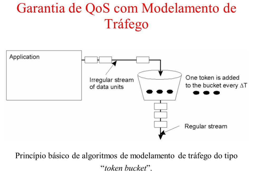 Garantia de QoS com Modelamento de Tráfego Princípio básico de algoritmos de modelamento de tráfego do tipo token bucket.