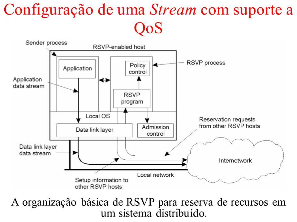 Configuração de uma Stream com suporte a QoS A organização básica de RSVP para reserva de recursos em um sistema distribuído.
