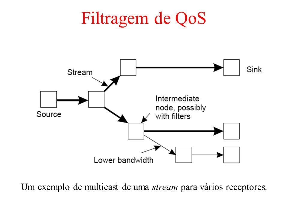 Filtragem de QoS Um exemplo de multicast de uma stream para vários receptores.