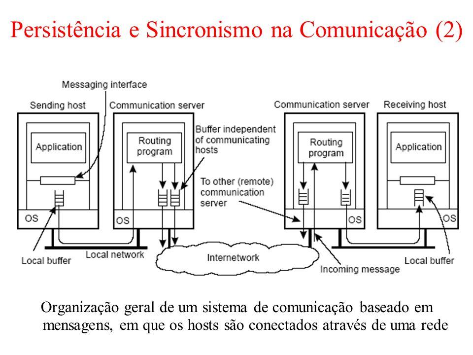 Persistência e Sincronismo na Comunicação (2) Organização geral de um sistema de comunicação baseado em mensagens, em que os hosts são conectados atra