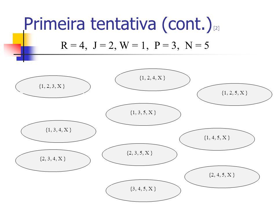 Primeira tentativa (cont.) [2] {1, 2, 3, X } {1, 2, 4, X } {1, 2, 5, X } {1, 3, 4, X } {1, 3, 5, X } {1, 4, 5, X } {2, 3, 4, X } {2, 3, 5, X } {2, 4,
