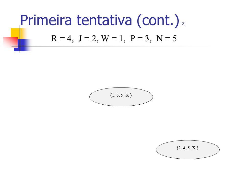 Primeira tentativa (cont.) [2] {1, 3, 5, X } {2, 4, 5, X } R = 4, J = 2, W = 1, P = 3, N = 5