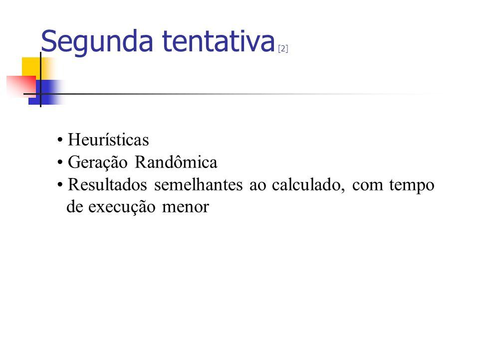 Segunda tentativa [2] Heurísticas Geração Randômica Resultados semelhantes ao calculado, com tempo de execução menor