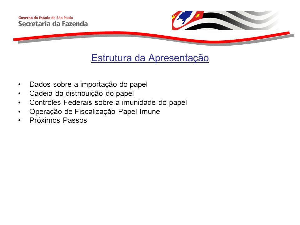 Estrutura da Apresentação Dados sobre a importação do papel Cadeia da distribuição do papel Controles Federais sobre a imunidade do papel Operação de