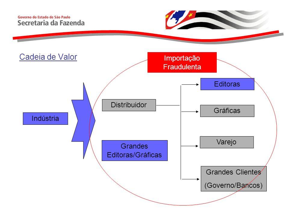Controles Federais Registro Especial - IN/SRF 71/2001