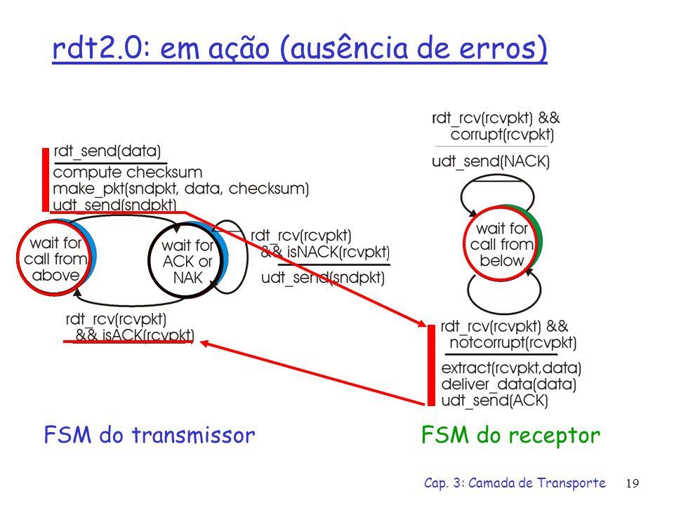 Cap. 3: Camada de Transporte18 rdt2.0: especificação da FSM FSM do transmissorFSM do receptor