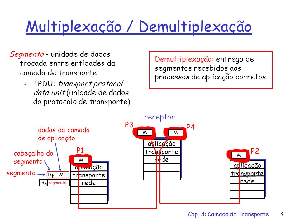 Cap. 3: Camada de Transporte4 Protocolos da Camada de Transporte Serviços de Transporte da Internet: confiável, seqüencial e unicast: TCP congestionam