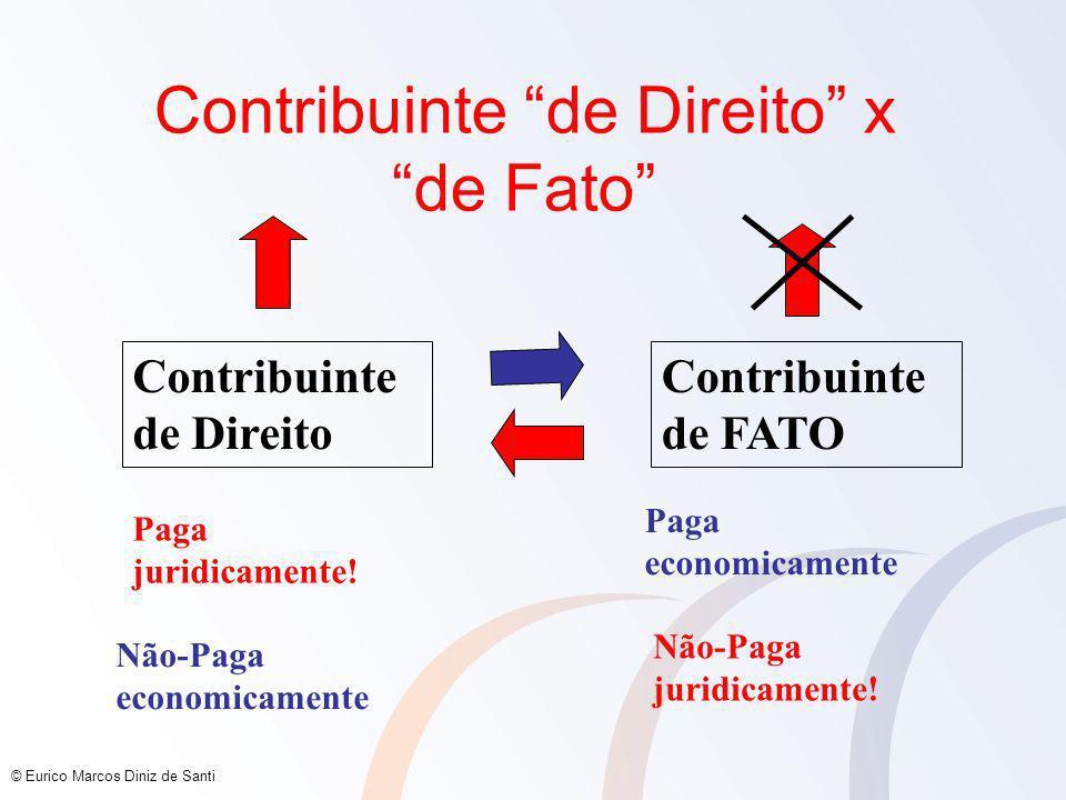 © Eurico Marcos Diniz de Santi Contribuinte de Direito x de Fato Contribuinte de Direito Contribuinte de FATO Paga juridicamente.