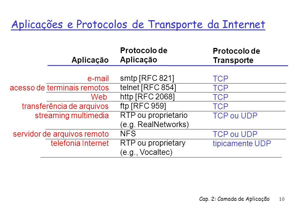 Cap. 2: Camada de Aplicação10 Aplicações e Protocolos de Transporte da Internet Aplicação e-mail acesso de terminais remotos Web transferência de arqu