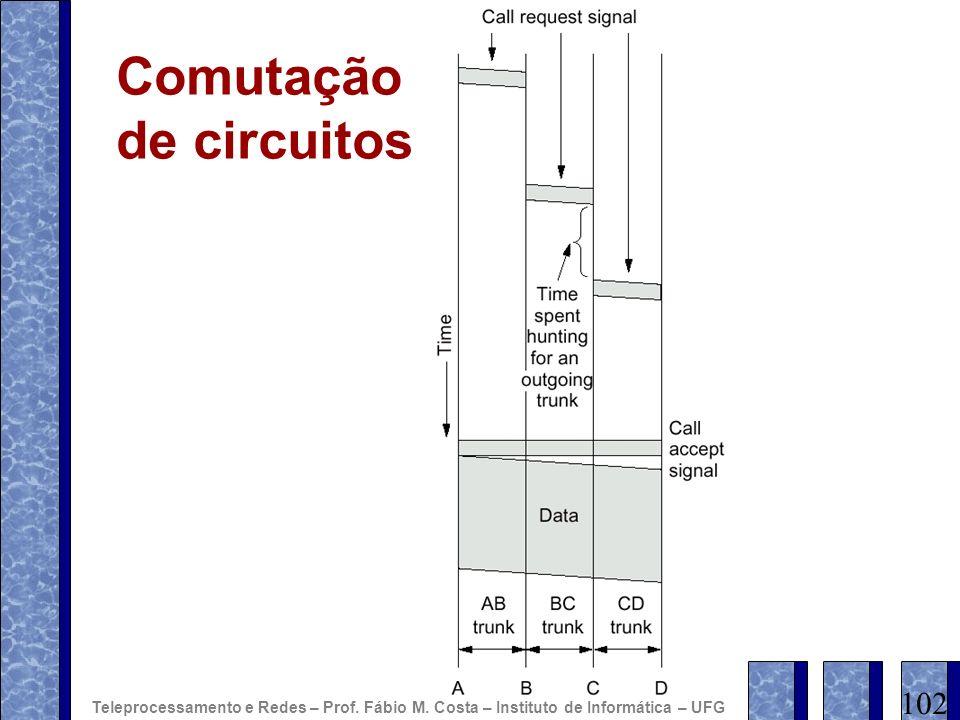 Comutação de circuitos 102 Teleprocessamento e Redes – Prof. Fábio M. Costa – Instituto de Informática – UFG