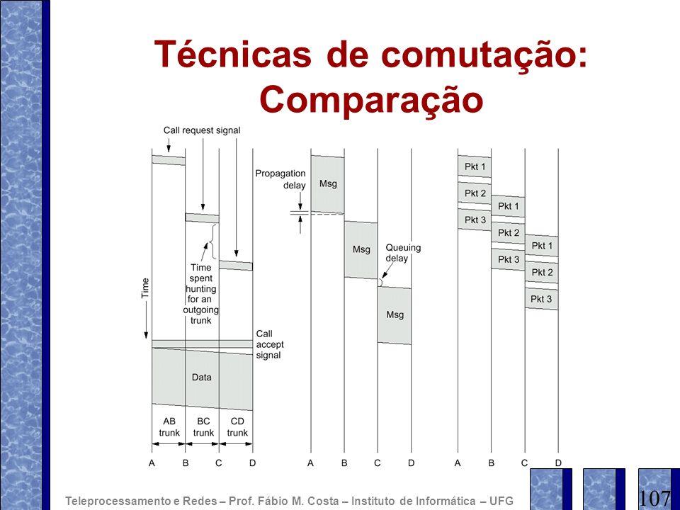 Técnicas de comutação: Comparação 107 Teleprocessamento e Redes – Prof. Fábio M. Costa – Instituto de Informática – UFG