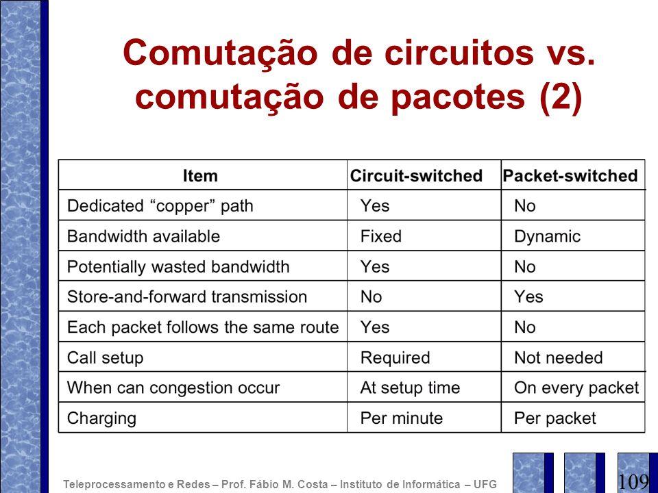 Comutação de circuitos vs. comutação de pacotes (2) 109 Teleprocessamento e Redes – Prof. Fábio M. Costa – Instituto de Informática – UFG