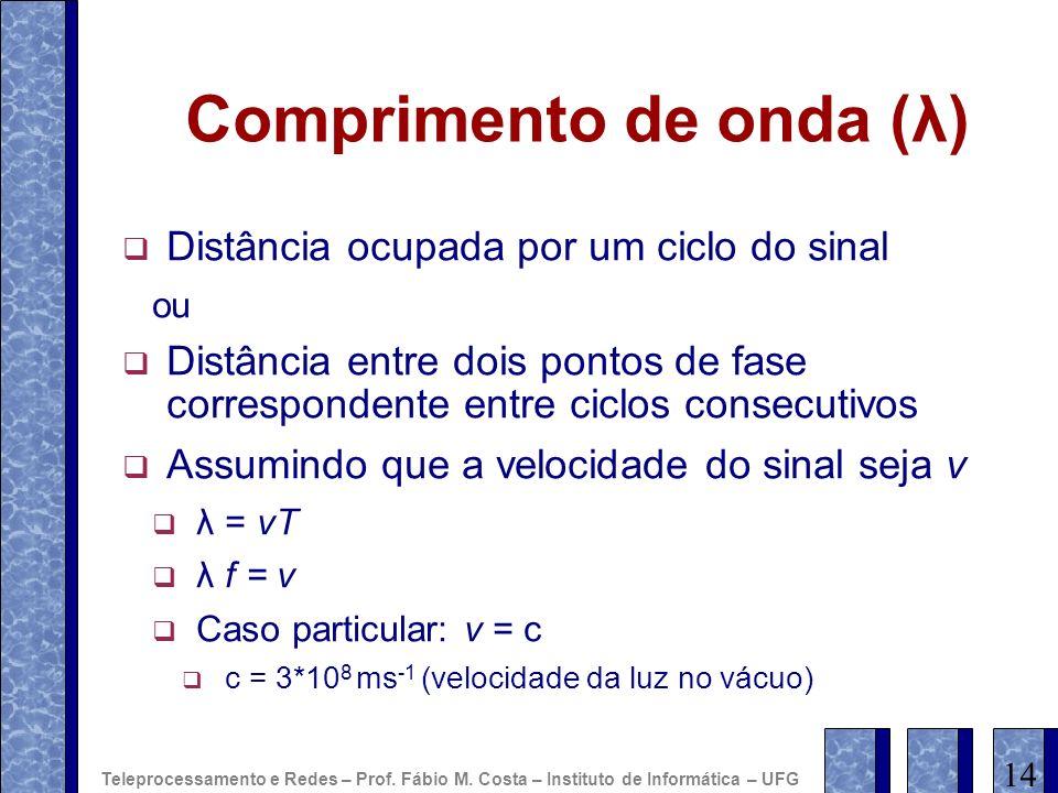 Comprimento de onda (λ) Distância ocupada por um ciclo do sinal ou Distância entre dois pontos de fase correspondente entre ciclos consecutivos Assumi