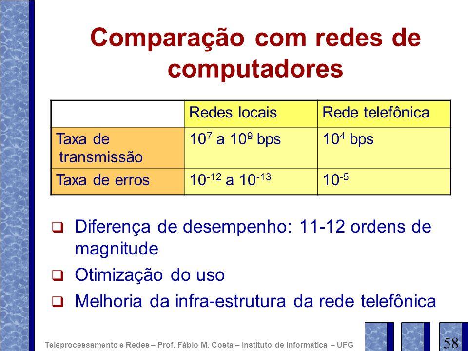 Comparação com redes de computadores Redes locaisRede telefônica Taxa de transmissão 10 7 a 10 9 bps10 4 bps Taxa de erros10 -12 a 10 -13 10 -5 Difere