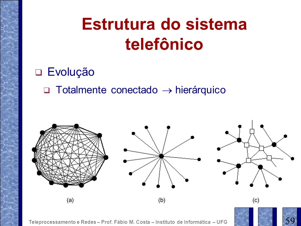 Estrutura do sistema telefônico Evolução Totalmente conectado hierárquico 59 Teleprocessamento e Redes – Prof. Fábio M. Costa – Instituto de Informáti