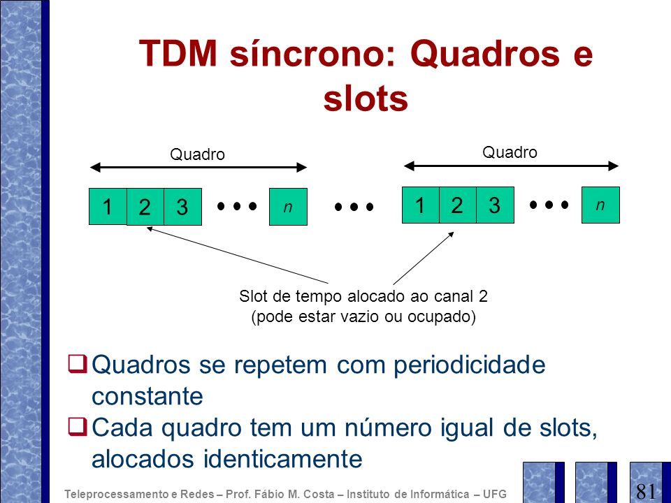 TDM síncrono: Quadros e slots 23 n Quadro 1 23 n Slot de tempo alocado ao canal 2 (pode estar vazio ou ocupado) Quadros se repetem com periodicidade c