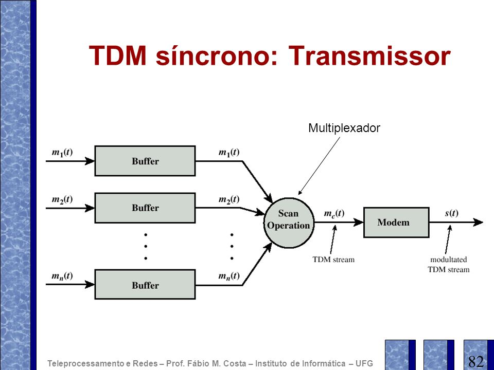 TDM síncrono: Transmissor Multiplexador 82 Teleprocessamento e Redes – Prof. Fábio M. Costa – Instituto de Informática – UFG