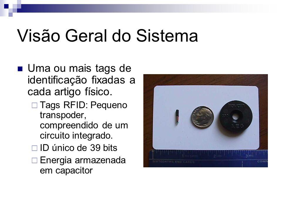 Visão Geral do Sistema Uma ou mais tags de identificação fixadas a cada artigo físico. Tags RFID: Pequeno transpoder, compreendido de um circuito inte