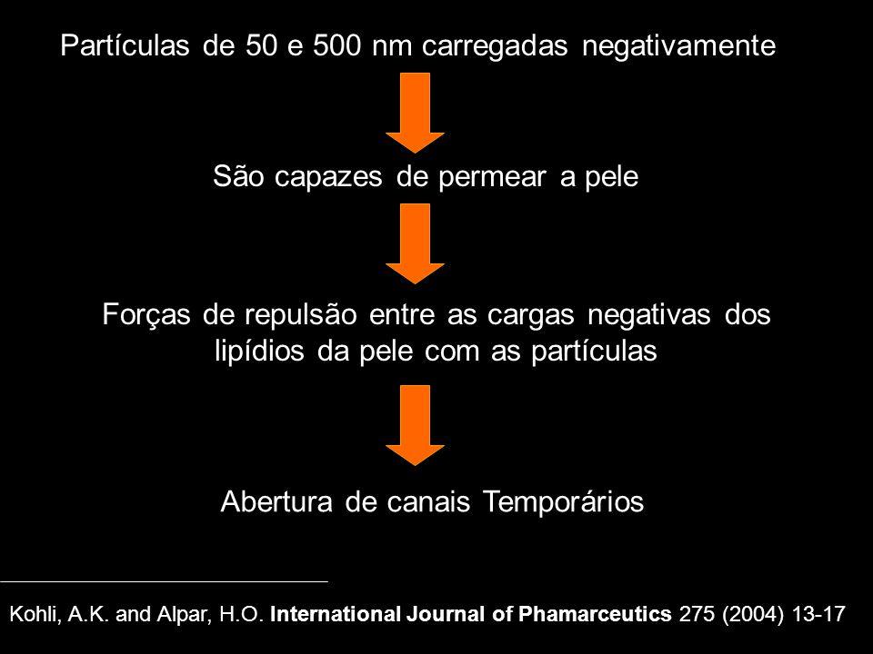 Partículas de 50 e 500 nm carregadas negativamente São capazes de permear a pele Forças de repulsão entre as cargas negativas dos lipídios da pele com as partículas Abertura de canais Temporários Kohli, A.K.