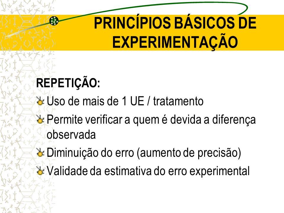 PRINCÍPIOS BÁSICOS DE EXPERIMENTAÇÃO REPETIÇÃO: Uso de mais de 1 UE / tratamento Permite verificar a quem é devida a diferença observada Diminuição do
