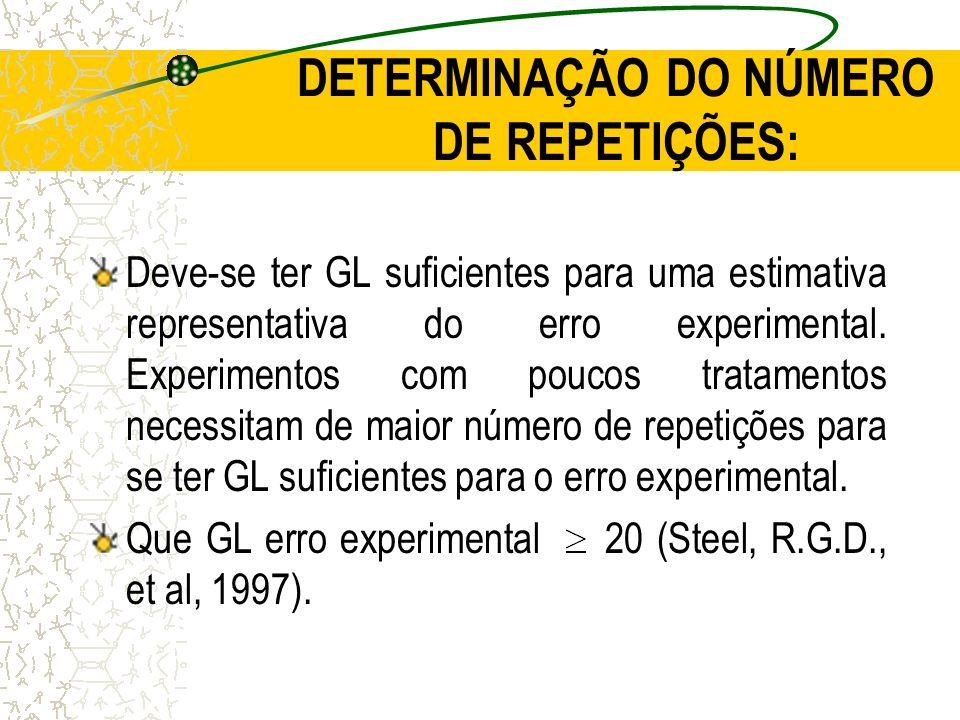 DETERMINAÇÃO DO NÚMERO DE REPETIÇÕES: Deve-se ter GL suficientes para uma estimativa representativa do erro experimental. Experimentos com poucos trat
