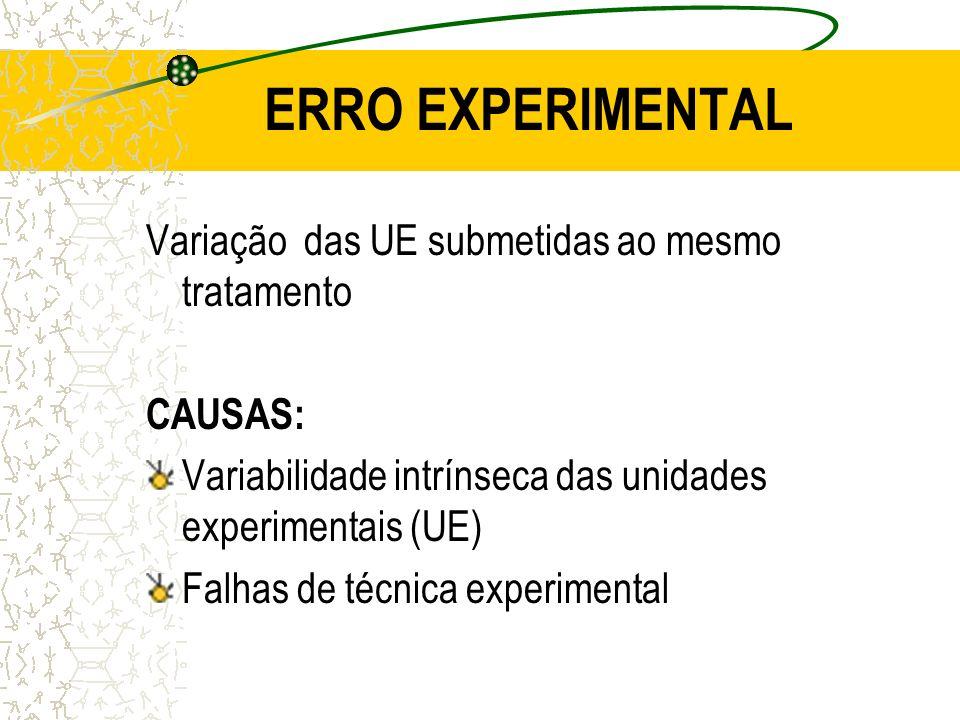 ERRO EXPERIMENTAL Variação das UE submetidas ao mesmo tratamento CAUSAS: Variabilidade intrínseca das unidades experimentais (UE) Falhas de técnica ex