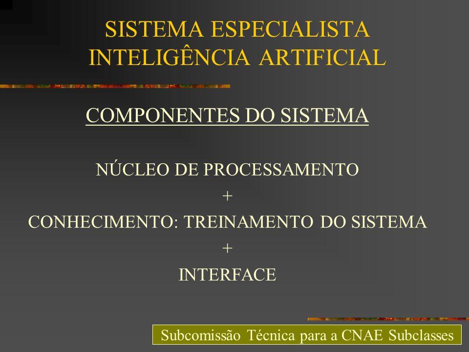 SISTEMA ESPECIALISTA INTELIGÊNCIA ARTIFICIAL COMPONENTES DO SISTEMA NÚCLEO DE PROCESSAMENTO + CONHECIMENTO: TREINAMENTO DO SISTEMA + INTERFACE Subcomi