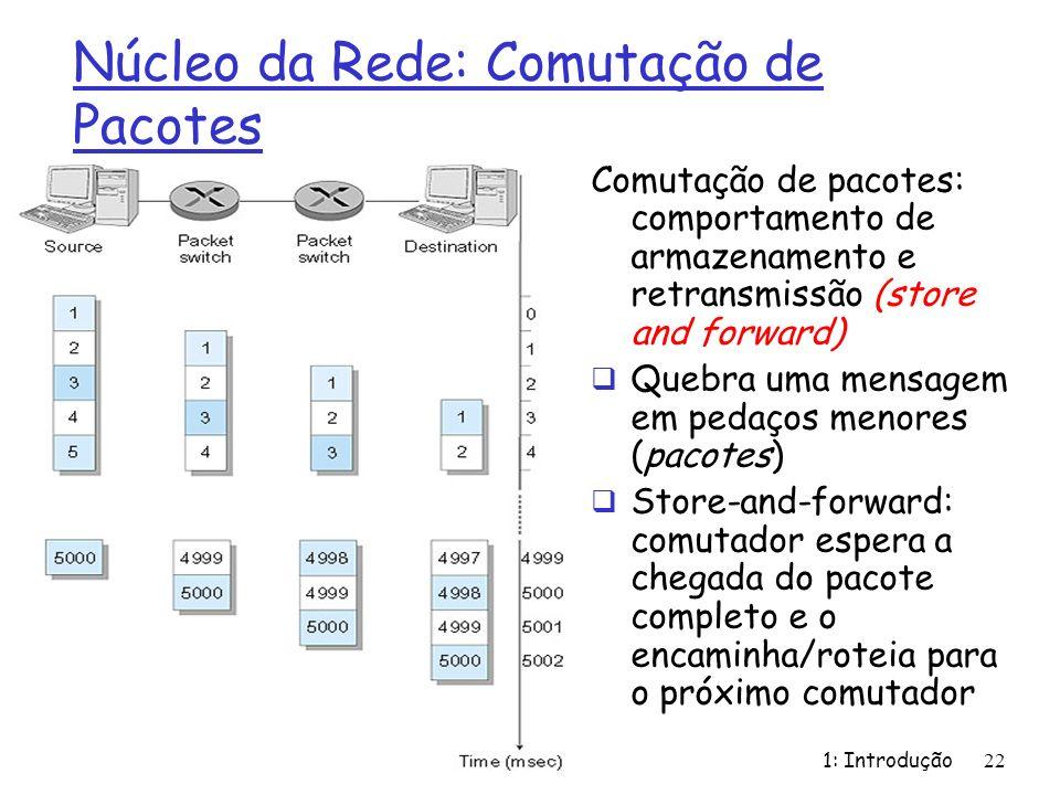1: Introdução22 Núcleo da Rede: Comutação de Pacotes Comutação de pacotes: comportamento de armazenamento e retransmissão (store and forward) Quebra u