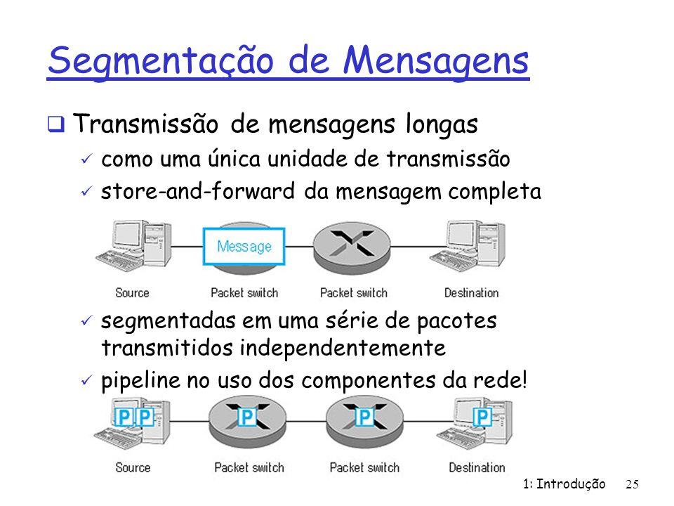 1: Introdução25 Segmentação de Mensagens Transmissão de mensagens longas como uma única unidade de transmissão store-and-forward da mensagem completa