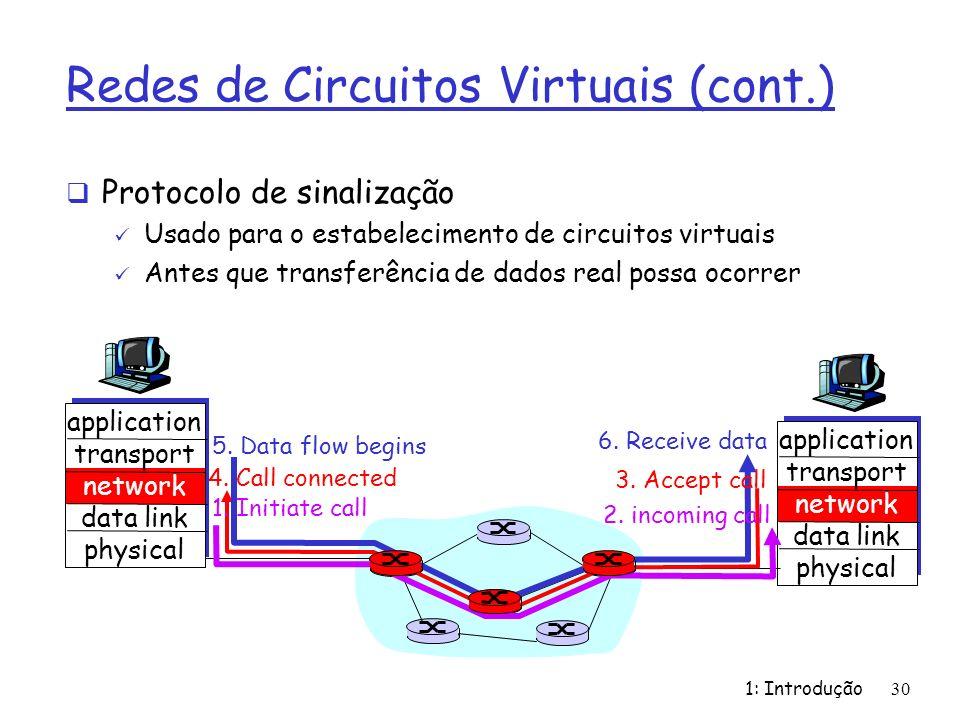 1: Introdução30 Redes de Circuitos Virtuais (cont.) Protocolo de sinalização Usado para o estabelecimento de circuitos virtuais Antes que transferênci