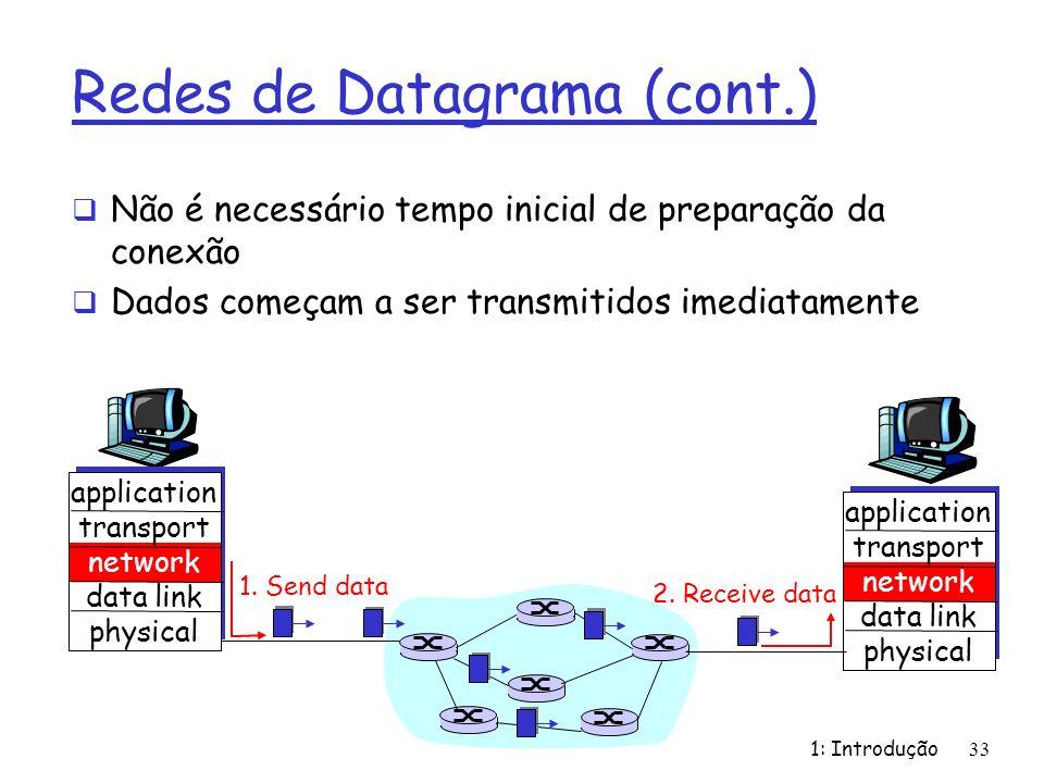 1: Introdução33 Redes de Datagrama (cont.) Não é necessário tempo inicial de preparação da conexão Dados começam a ser transmitidos imediatamente appl