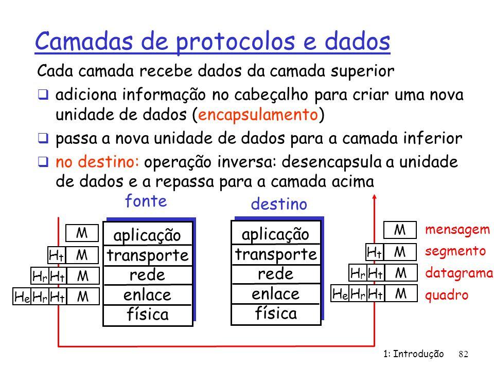 1: Introdução82 Camadas de protocolos e dados Cada camada recebe dados da camada superior adiciona informação no cabeçalho para criar uma nova unidade
