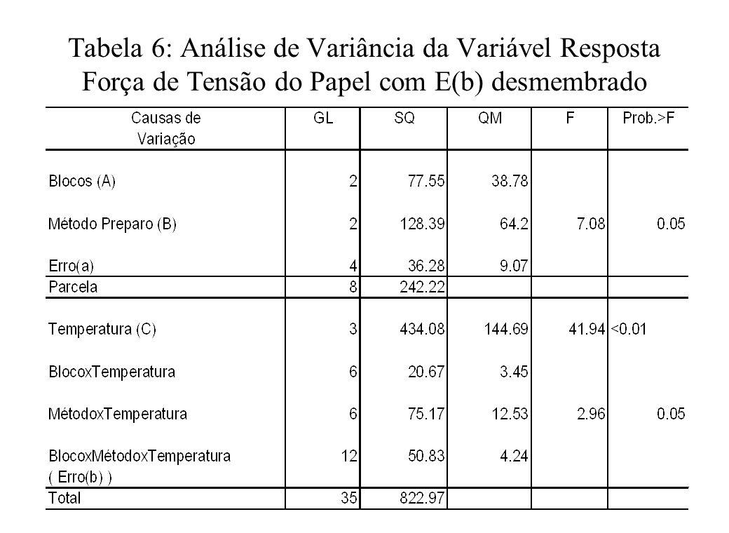 Tabela 6: Análise de Variância da Variável Resposta Força de Tensão do Papel com E(b) desmembrado