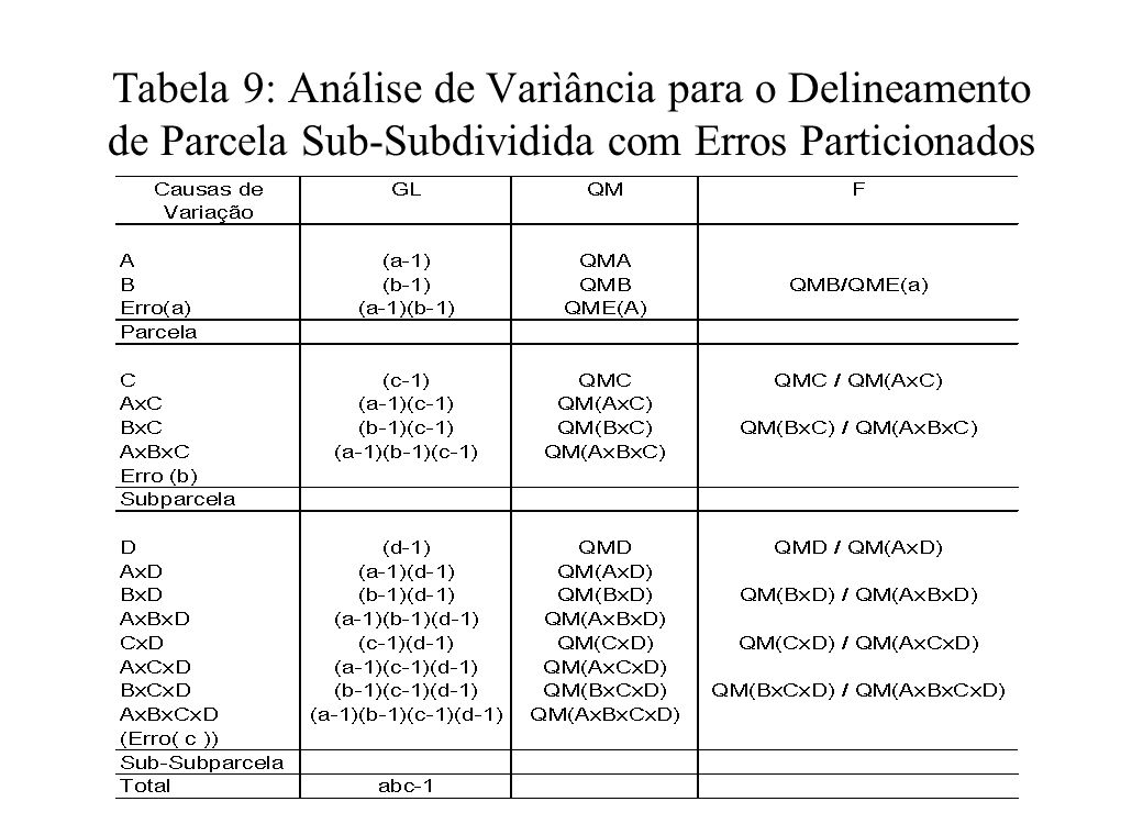 Tabela 9: Análise de Varìância para o Delineamento de Parcela Sub-Subdividida com Erros Particionados