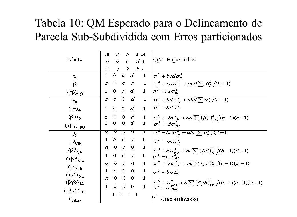 Tabela 10: QM Esperado para o Delineamento de Parcela Sub-Subdividida com Erros particionados