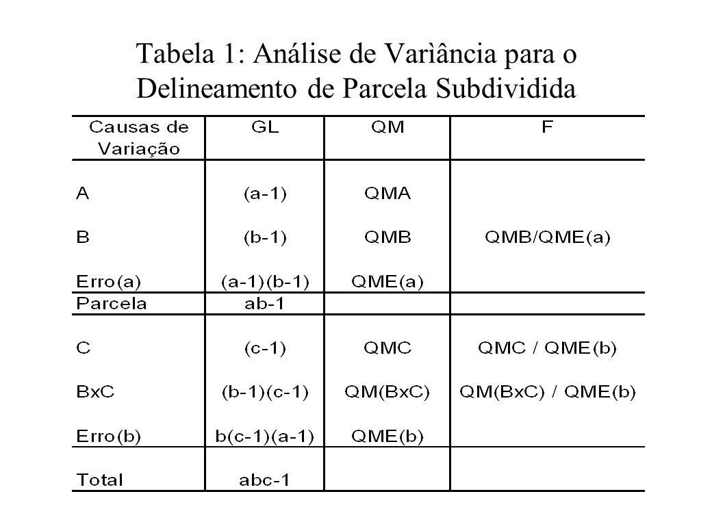 Tabela 1: Análise de Varìância para o Delineamento de Parcela Subdividida