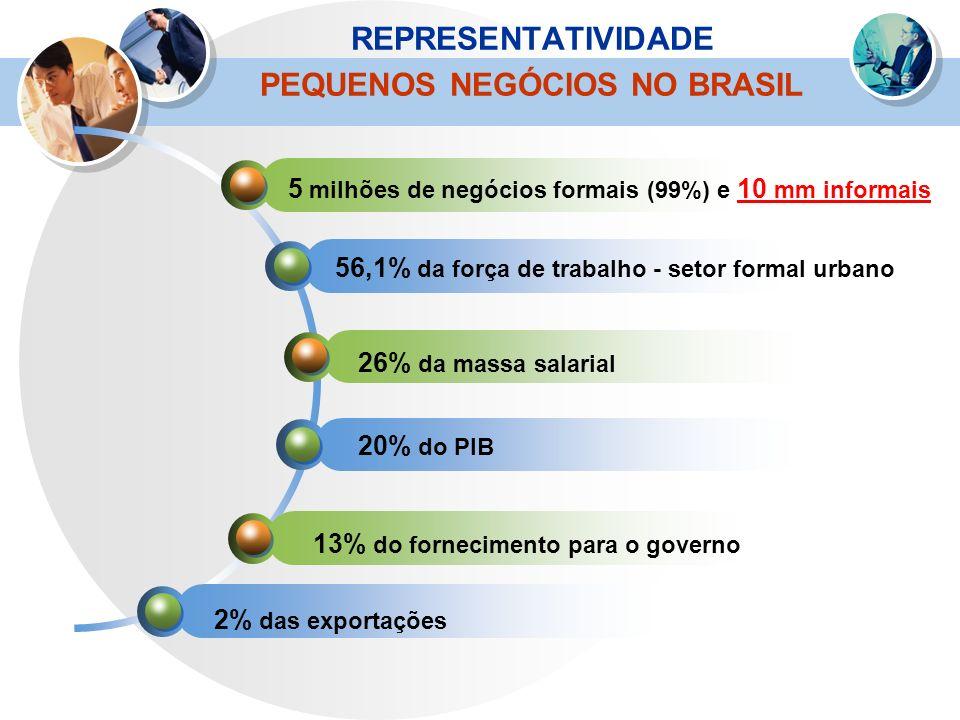 REPRESENTATIVIDADE PEQUENOS NEGÓCIOS NO BRASIL 5 milhões de negócios formais (99%) e 10 mm informais 56,1% da força de trabalho - setor formal urbano