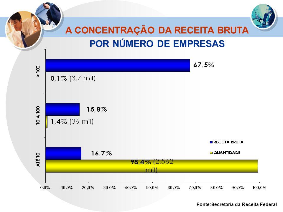 A CONCENTRAÇÃO DA RECEITA BRUTA POR NÚMERO DE EMPRESAS Fonte:Secretaria da Receita Federal