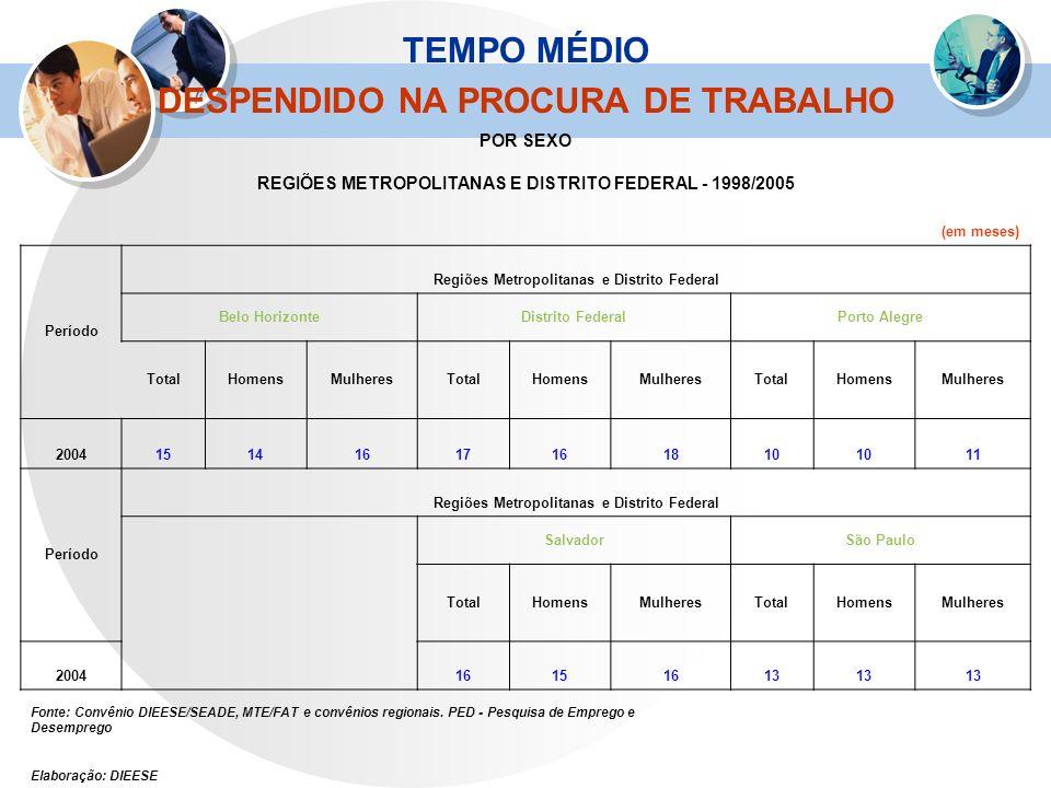 TEMPO MÉDIO DESPENDIDO NA PROCURA DE TRABALHO POR SEXO REGIÕES METROPOLITANAS E DISTRITO FEDERAL - 1998/2005 (em meses) Período Regiões Metropolitanas