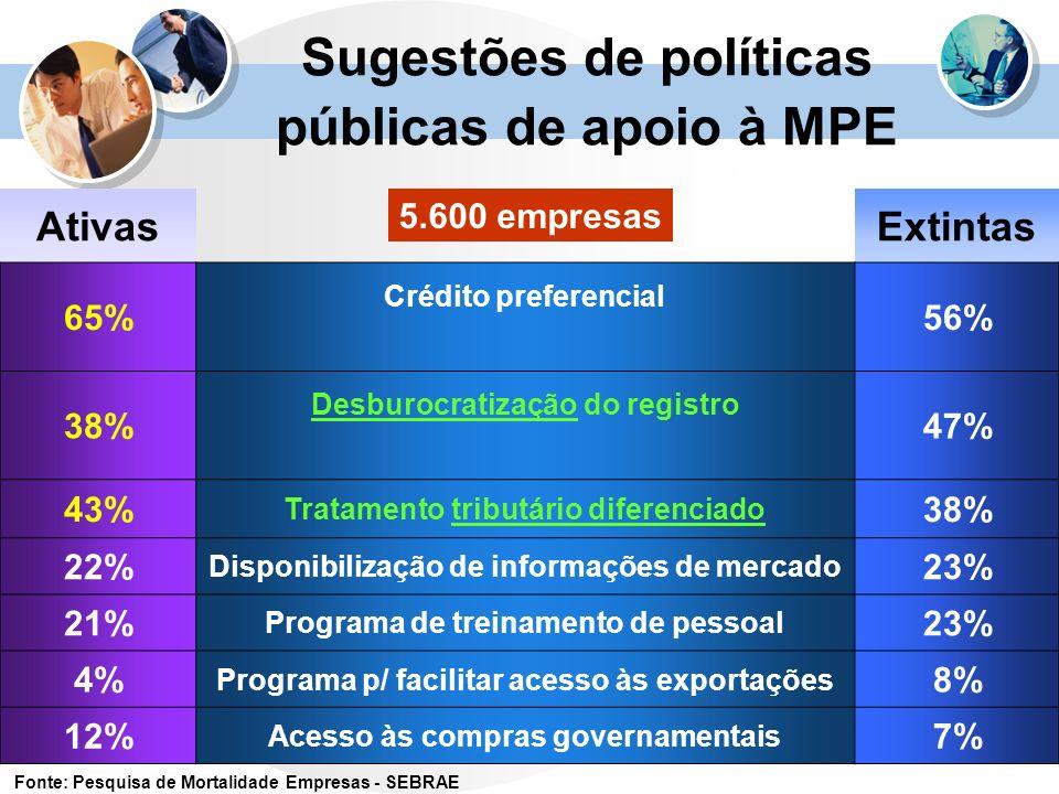 Sugestões de políticas públicas de apoio à MPE AtivasExtintas 65% Crédito preferencial 56% 38% Desburocratização do registro 47% 43% Tratamento tribut