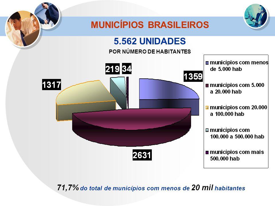 71,7% do total de municípios com menos de 20 mil habitantes MUNICÍPIOS BRASILEIROS 5.562 UNIDADES POR NÚMERO DE HABITANTES