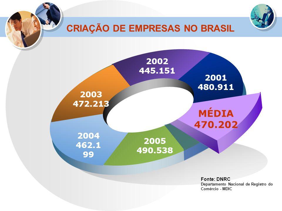 CRIAÇÃO DE EMPRESAS NO BRASIL 2003 472.213 2002 445.151 2001 480.911 MÉDIA 470.202 2005 490.538 2004 462.1 99 Fonte: DNRC Departamento Nacional de Reg