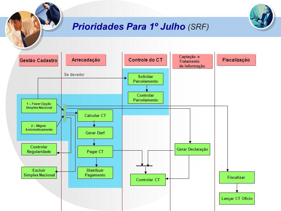 Gestão Cadastro Controle do CTFiscalização Captação e Tratamento de Informação 1 – Fazer Opção Simples Nacional 2 – Migrar Automaticamente Calcular CT