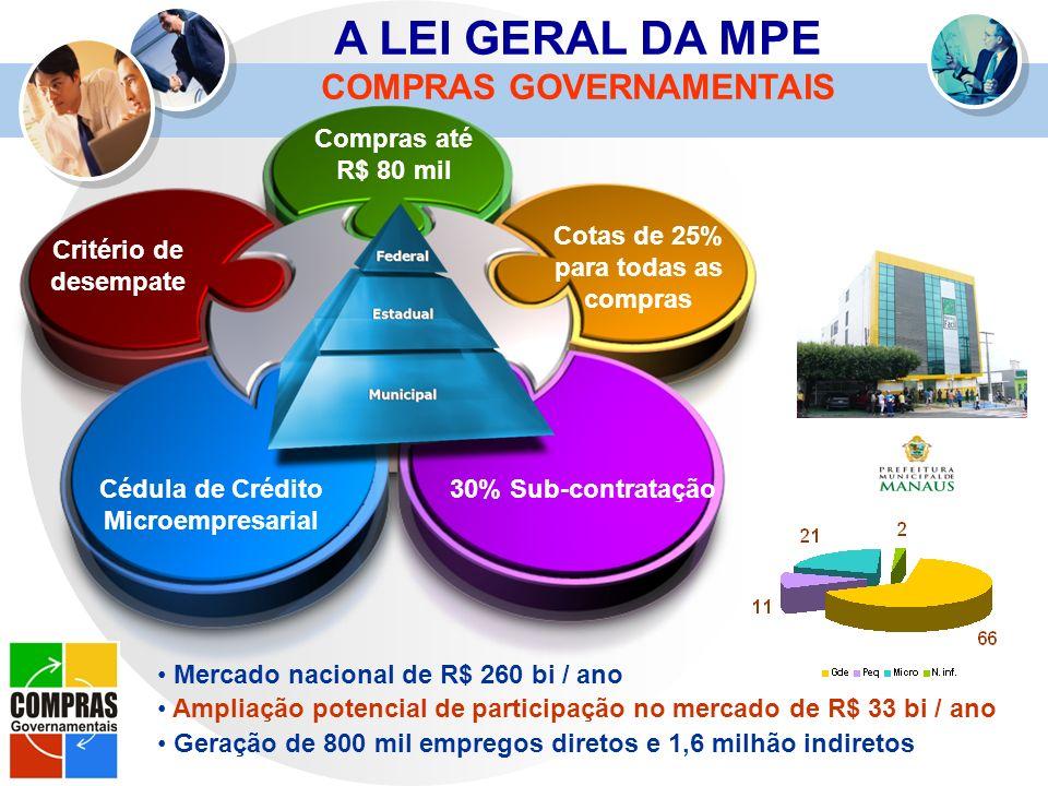 A LEI GERAL DA MPE COMPRAS GOVERNAMENTAIS Compras até R$ 80 mil Cotas de 25% para todas as compras 30% Sub-contratação Critério de desempate Cédula de