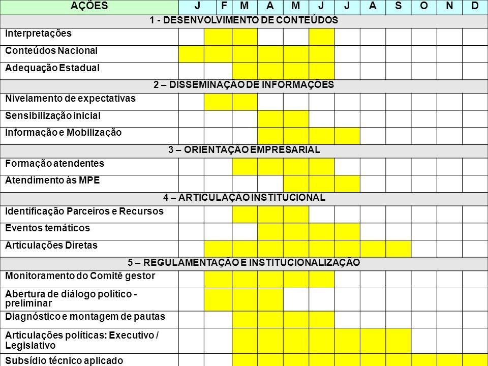 AÇÕESJFMAMJJASOND 1 - DESENVOLVIMENTO DE CONTEÚDOS Interpretações Conteúdos Nacional Adequação Estadual 2 – DISSEMINAÇÃO DE INFORMAÇÕES Nivelamento de