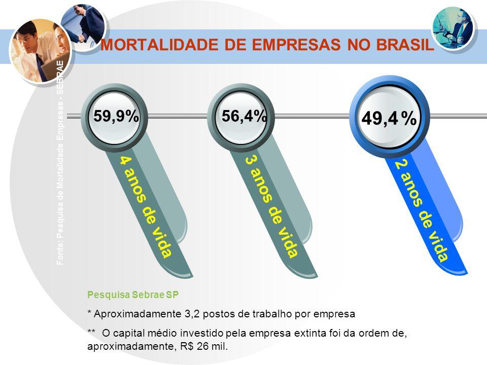 MORTALIDADE DE EMPRESAS NO BRASIL 49,4 % 4 anos de vida3 anos de vida 2 anos de vida 56,4%59,9% Fonte: Pesquisa de Mortalidade Empresas - SEBRAE Pesqu