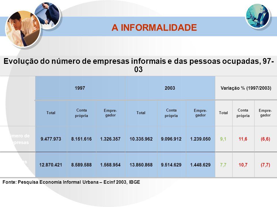 A INFORMALIDADE Fonte: Pesquisa Economia Informal Urbana – Ecinf 2003, IBGE Evolução do número de empresas informais e das pessoas ocupadas, 97- 03 (7