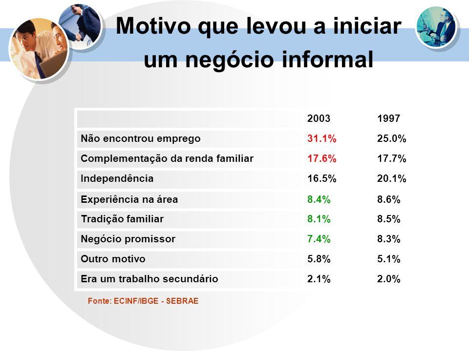 Fonte: ECINF/IBGE - SEBRAE 20031997 Não encontrou emprego31.1%25.0% Complementação da renda familiar17.6%17.7% Independência16.5%20.1% Experiência na