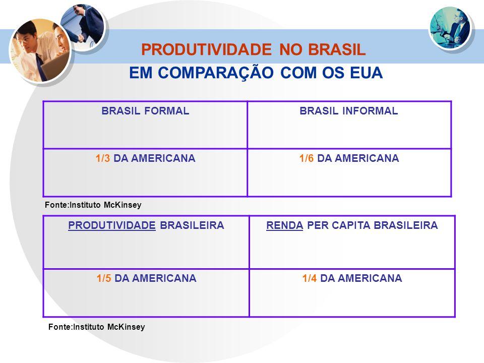 BRASIL FORMALBRASIL INFORMAL 1/3 DA AMERICANA1/6 DA AMERICANA PRODUTIVIDADE BRASILEIRARENDA PER CAPITA BRASILEIRA 1/5 DA AMERICANA1/4 DA AMERICANA Fon